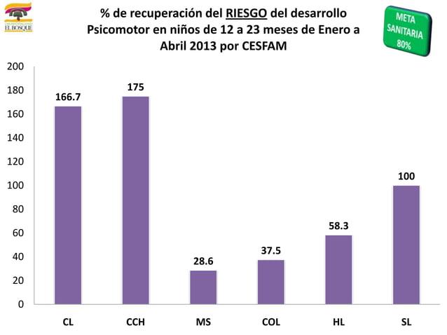 166.717528.637.558.3100020406080100120140160180200CL CCH MS COL HL SL% de recuperación del RIESGO del desarrolloPsicomotor...
