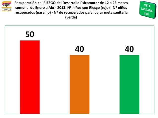 5040 40Recuperación del RIESGO del Desarrollo Psicomotor de 12 a 23 mesescomunal de Enero a Abril 2013: Nº niños con Riesg...