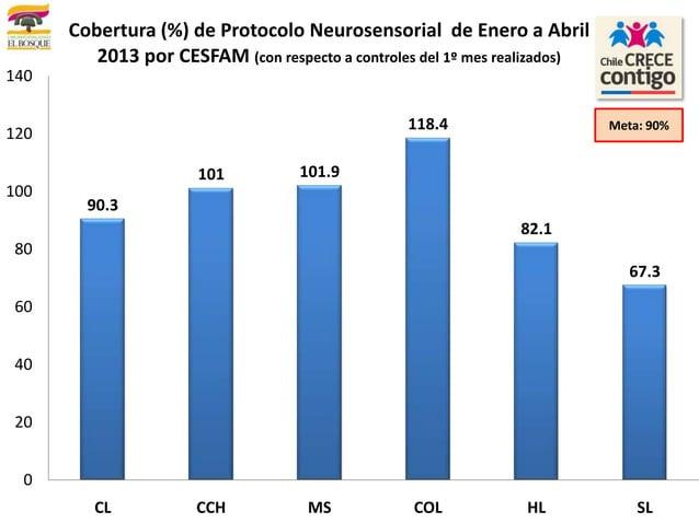 90.3101 101.9118.482.167.3020406080100120140CL CCH MS COL HL SLCobertura (%) de Protocolo Neurosensorial de Enero a Abril2...