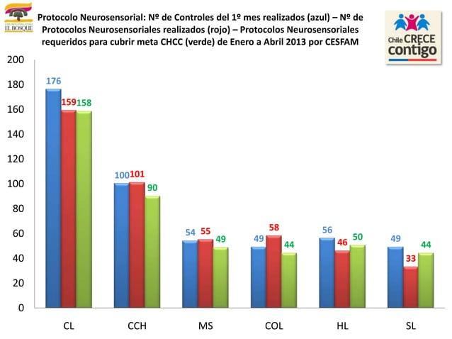 1761005449564915910155 5846331589049445044020406080100120140160180200CL CCH MS COL HL SLProtocolo Neurosensorial: Nº de Co...