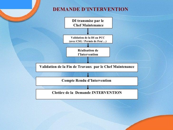 DEMANDE D'INTERVENTION DI transmise par le  Chef Maintenance Validation de la DI au PCC (avec CSG / Permis de Feu/…) Réali...