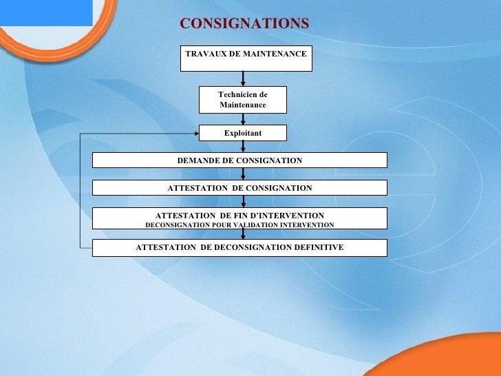 TRAVAUX DE MAINTENANCE Technicien de Maintenance Exploitant DEMANDE DE CONSIGNATION ATTESTATION  DE CONSIGNATION ATTESTATI...
