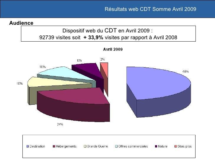 Dispositif web du  CDT  en Avril 2009 :  92739 visites soit  + 33,9%   visites par rapport à Avril 2008 Résultats web CDT ...
