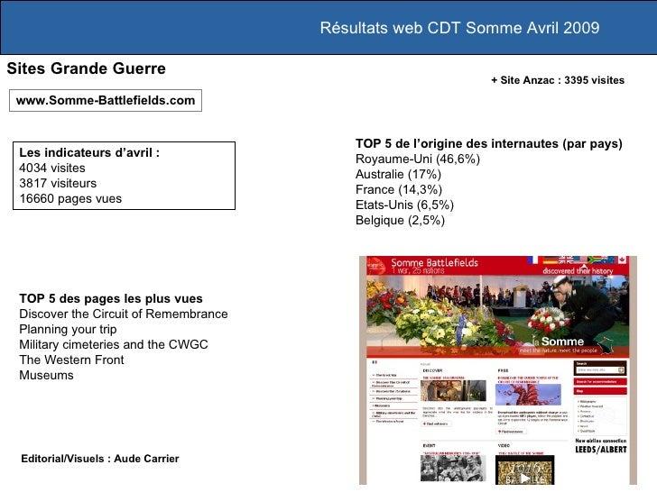 Résultats web CDT Somme Avril 2009 Les indicateurs d'avril :  4034 visites 3817 visiteurs 16660 pages vues www.Somme-Battl...