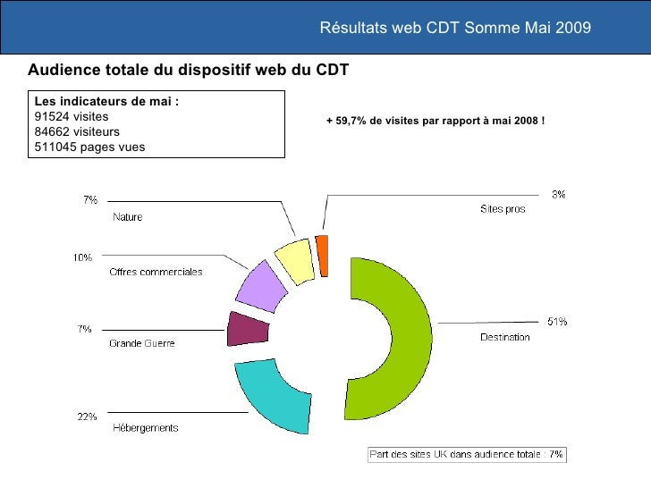 Résultats web CDT Somme Mai 2009 Audience totale du dispositif web du CDT Les indicateurs de mai :  91524 visites 84662 vi...
