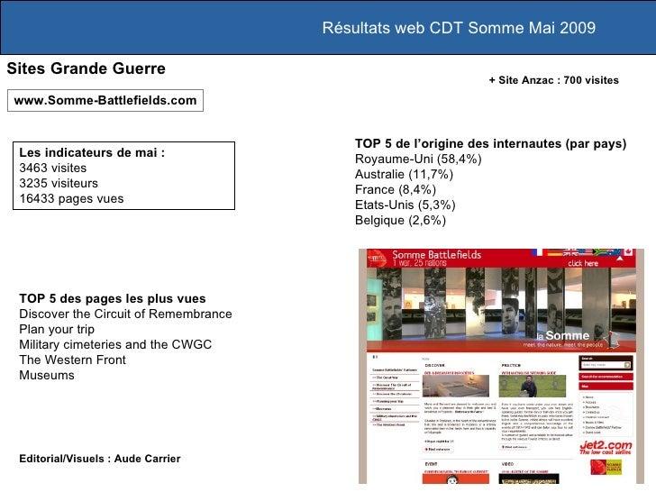 Résultats web CDT Somme Mai 2009 Les indicateurs de mai :  3463 visites 3235 visiteurs 16433 pages vues www.Somme-Battlefi...