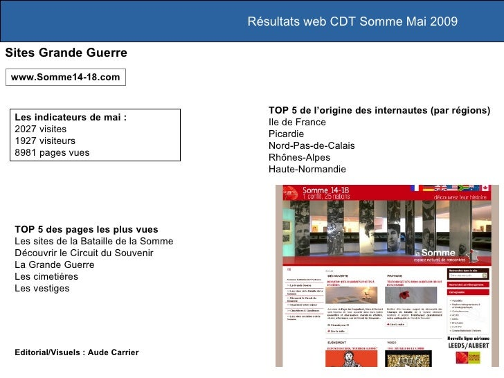 Résultats web CDT Somme Mai 2009 Sites Grande Guerre Les indicateurs de mai :  2027 visites 1927 visiteurs 8981 pages vues...