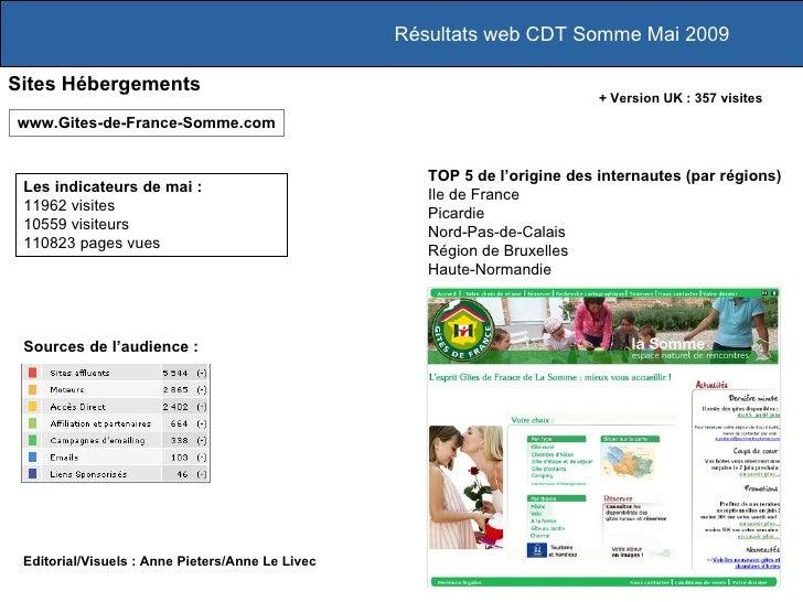 Résultats web CDT Somme Mai 2009 Sites Hébergements Les indicateurs de mai :  11962 visites 10559 visiteurs 110823 pages v...