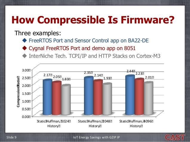 Using GZIP Data Compression to Reduce Power Consumption in IoT Devic…