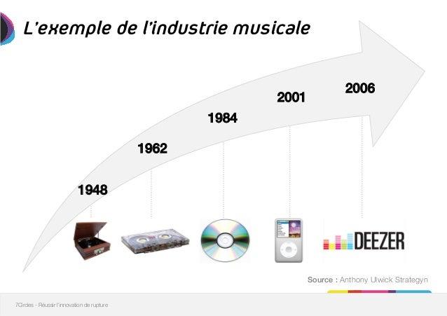 """Résultat de recherche d'images pour """"innovation de rupture"""""""