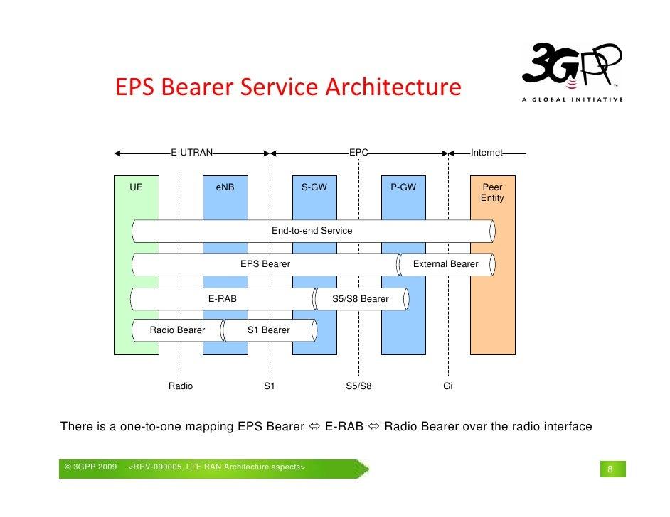 Lte ran architecture aspects for Architecture lte