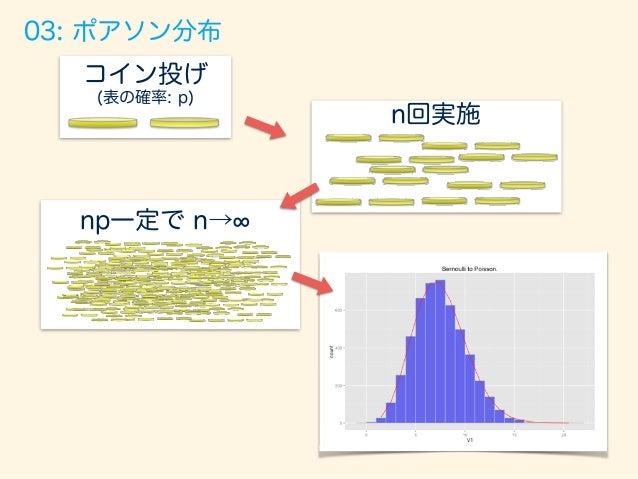 04: 正規分布 二項分布のnを大きくすると正規分布で近似できる。 確率密度関数 パラメーター σ:標準的偏差 μ:平均値 f(x) = 1 p 2⇡ 2 exp ⇢ 1 2 (x µ)2 2 ( 1 < x < 1) 例:死ぬまでフリースロー...