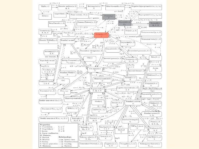 04: 正規分布 #  パラメーター   n  <-‐  10000;  p  <-‐  0.7;   trial_size  =  10000   width=10   #  ベルヌーイ...