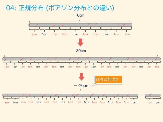 05: 標準正規分布 正規分布を平均0、標準偏差1にしたもの 確率密度関数 パラメーター なし ( 1 < x < 1) f(x) = 1 p 2⇡ exp ⇢ 1 2 x2