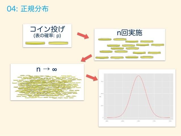 n回実施コイン投げ (表の確率: p) n → 05: 標準正規分布 平均を0にずらす 標準偏差を1に 縮める
