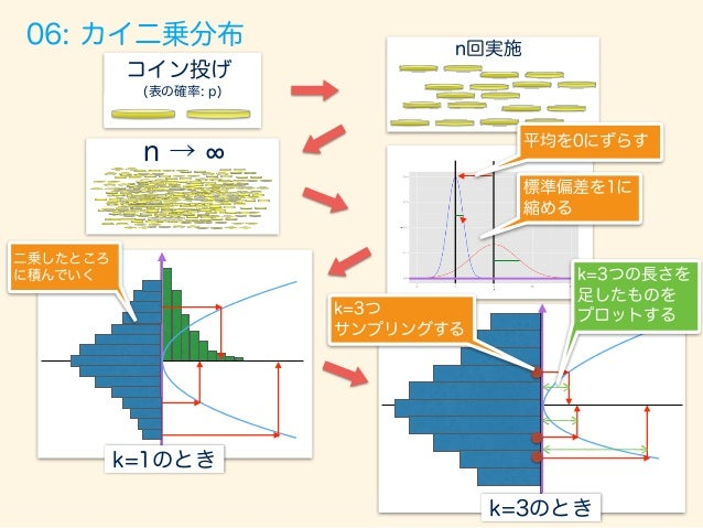 trial_size  =  7000;  width  <-‐  .01;   #  もともとの問題設定   p  =  0.7;  n  =  10;  np  <-‐  ...