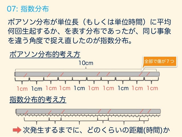 trial_size  =  7000;  width  <-‐  .035;   #  もともとの問題設定   p  =  0.7;  n  =  10;  np  <-‐  ...