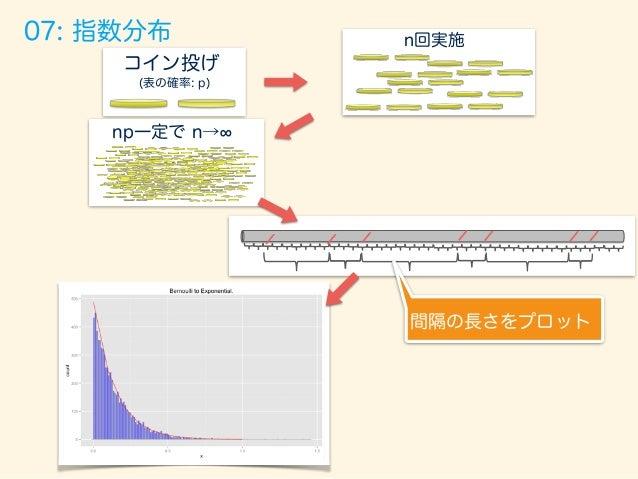 09: 逆ガンマ分布 確率密度関数 パラメーター f(x, ↵, ) = ↵ (↵) x (↵+1) exp ✓ x ◆ (0  x < 1) 単位長(時間)あたりβ回発生する指数分布のα個の和の 確率分布を考えた時、ガンマ分布となる Xi ...