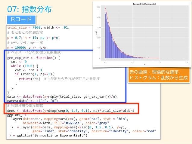 平均を0にずらす n回実施 コイン投げ (表の確率: p) np一定で n→ 平均を0にずらす 間隔の長さをプロット 09: 逆ガンマ分布 k=5つの長さを 足したものを プロットする k=5つ サンプリング 全てのデータを y=1/x で変換...