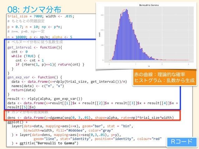 width  <-‐  0.02   p  <-‐  0.5;   sample_size  <-‐  1000   trial_size  <-‐  100000   gen_unif_...