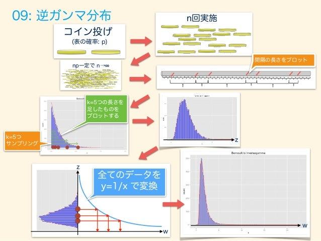 a  <-‐  5   b  <-‐  8;   width  <-‐  0.05   p  <-‐  0.5   sample_size  <-‐  1000   tria...