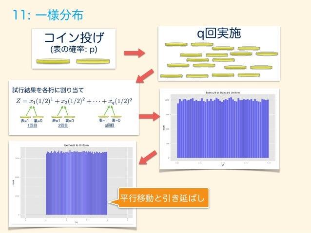 「全ての確率はコイン投げに通ず」 Japan.R 発表資料