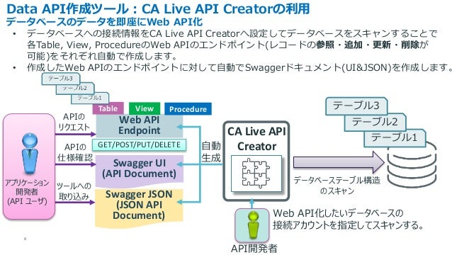 8 Data API作成ツール : CA Live API Creatorの利用 データベースのデータを即座にWeb API化 CA Live API Creator • データベースへの接続情報をCA Live API Creatorへ設定し...