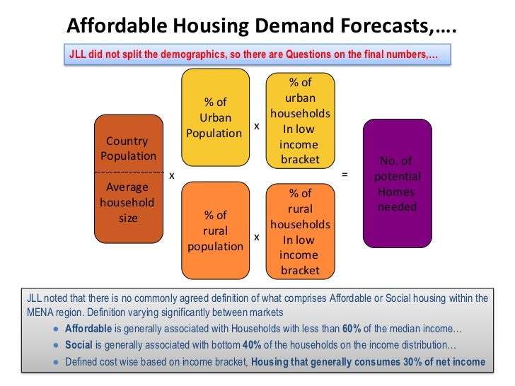 analysis of affordable housing in london The chancellor is expected to announce new spending on affordable housing - what is it  the london borough of westminster was the least affordable place to buy a house in 2015, with prices 23.
