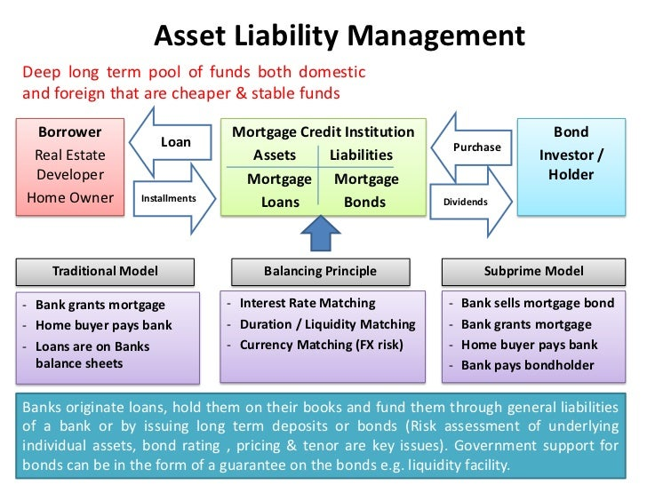 Asset Liability Managementdeep Long Term
