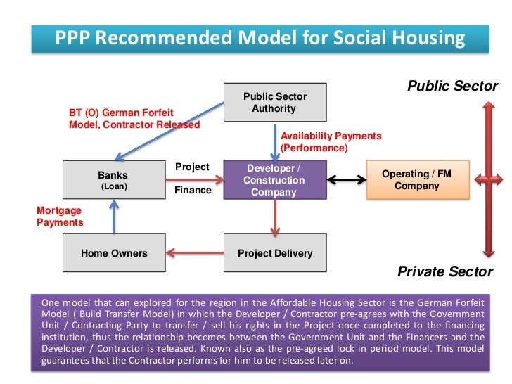 Ppp recommended model for social - Affordable social housing ...