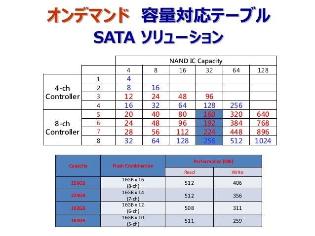 オンデマンド 容量対応テーブル SATA ソリューション NAND IC Capacity 4 8 16 32 64 128 4-ch Controller 1 4 2 8 16 3 12 24 48 96 4 16 32 64 128 256...