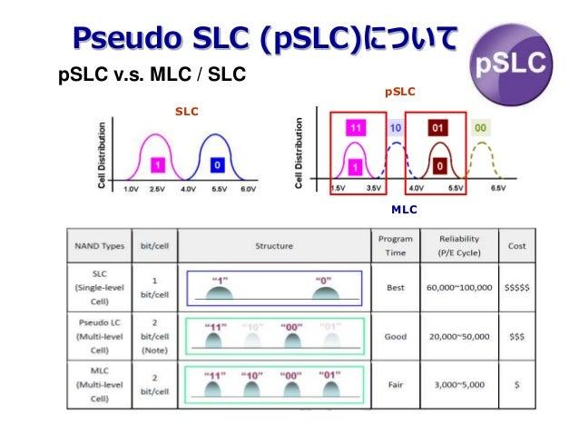 Pseudo SLC (pSLC)について pSLC v.s. MLC / SLC pSLC SLC MLC