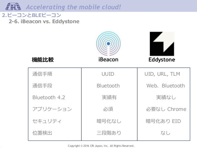 Accelerating the mobile cloud! Copyright © 2016 CRI Japan, Inc. All Rights Reserved. 2.ビーコンとBLEビーコン 2-6. iBeacon vs. Eddys...