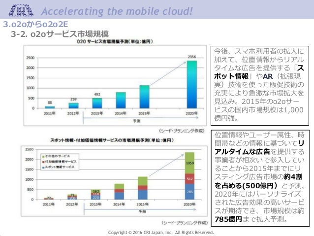Accelerating the mobile cloud! Copyright © 2016 CRI Japan, Inc. All Rights Reserved. 今後、スマホ利用者の拡大に 加えて、位置情報からリアル タイムな広告を提供...