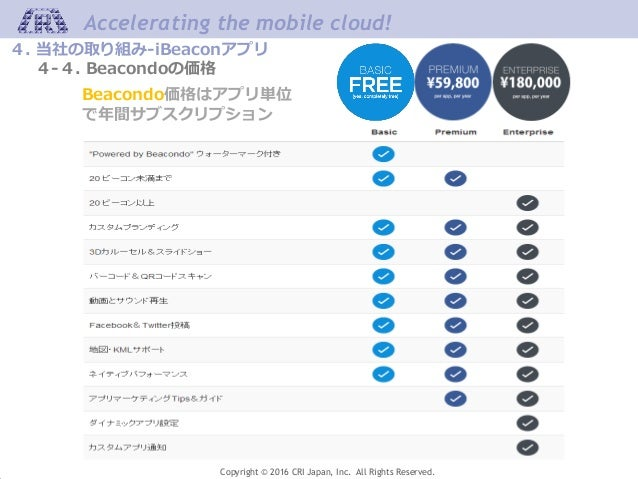Accelerating the mobile cloud! Copyright © 2016 CRI Japan, Inc. All Rights Reserved. Beacondo価格はアプリ単位 で年間サブスクリプション 4. 当社の取...