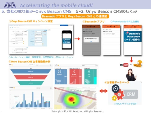 Accelerating the mobile cloud! Copyright © 2016 CRI Japan, Inc. All Rights Reserved. 5. 当社の取り組み–Onyx Beacon CMS 5-2. Onyx ...
