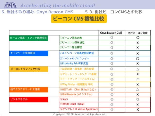 Accelerating the mobile cloud! Copyright © 2016 CRI Japan, Inc. All Rights Reserved. 5. 当社の取り組み–Onyx Beacon CMS 5-3. 他社ビーコ...