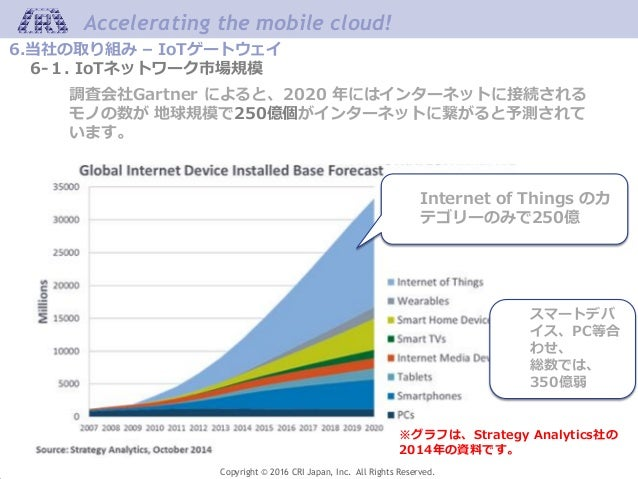 Accelerating the mobile cloud! Copyright © 2016 CRI Japan, Inc. All Rights Reserved. 6.当社の取り組み – IoTゲートウェイ 6-1. IoTネットワーク市...