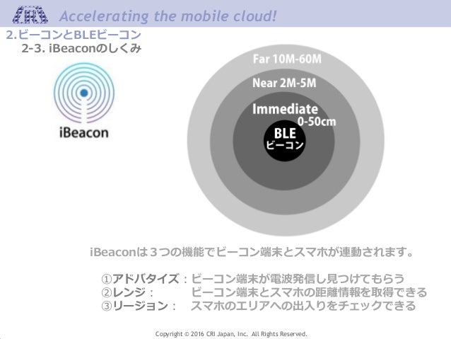 Accelerating the mobile cloud! Copyright © 2016 CRI Japan, Inc. All Rights Reserved. 2.ビーコンとBLEビーコン 2-3. iBeaconのしくみ iBeac...