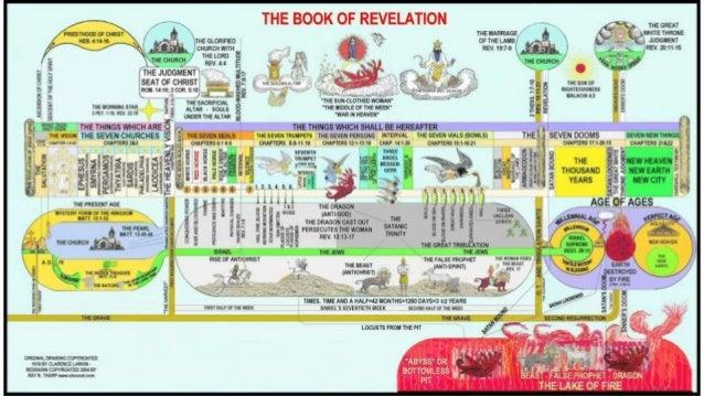 Revelation chapters 16 17 18 slide 8 6 ccuart Images