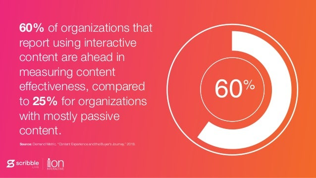 60% of organizations that report using interactive content are ahead in measuring content effectiveness, compared to 25% f...