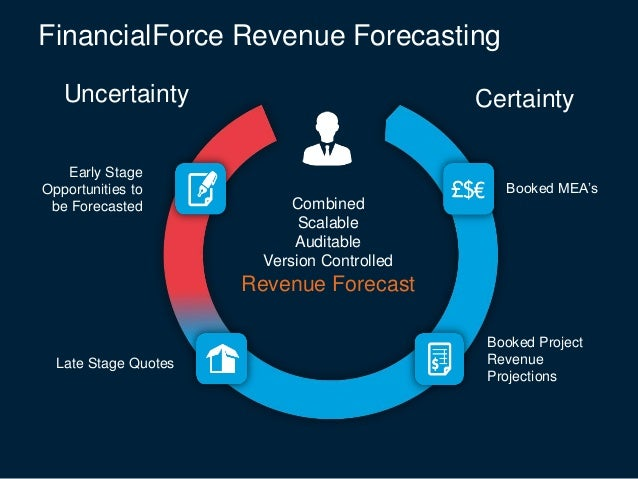 twitter revenue forecast for the next 10 years business insider