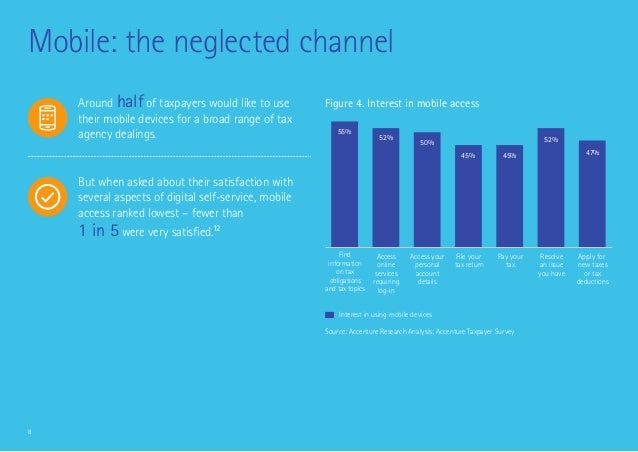 8 Mobile: the neglected channel Figure 4. Interest in mobile access Interest in using mobile devices Source: Accenture Res...