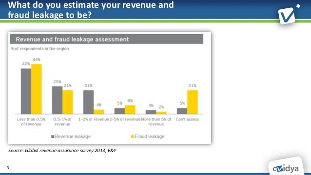 Revenue Assurance Industry Update - Webinar by Dr. Gadi Solotorevsky, cVidya's CTO Slide 3