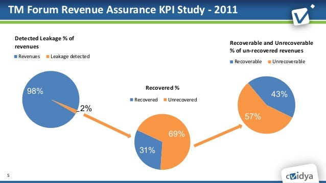 revenue assurance How do you deal with the revenue leakage which is aggresively hitting the  revenue for telcos.