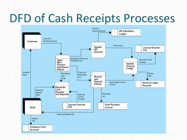 Cash Receipts Flowchart Diagram Toyskids