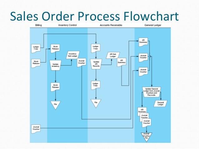 Revenue Cycle Diagram Manual E Books