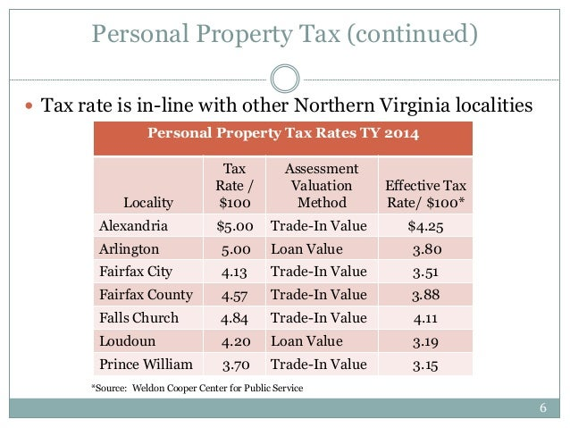 Fairfax County Personal Property Tax >> Fairfax County Major Revenue Sources