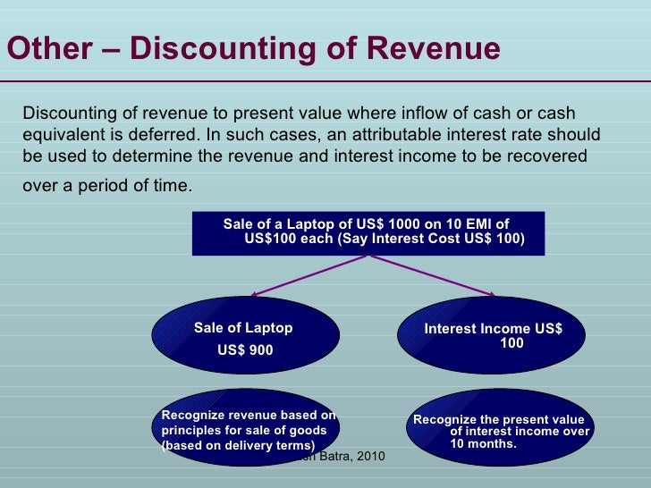 Other – Discounting of Revenue Discounting of revenue to present value where inflow of cash or cash equivalent is deferred...