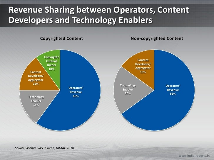 Revenue Sharing between Operators, Content Developers and Technology Enablers<br />www.india-reports.in<br />Source: Mobil...